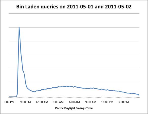 Новина про бен Ладена спричинила ріст трафіку на Google та Twitter
