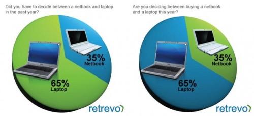 iPad знищує ринок нетбуків (інфографіка)