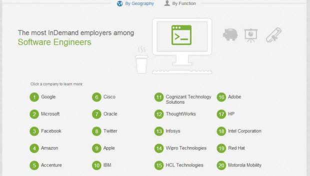 Найкращими роботодавцями за версією LinkedIn є Google, Apple і Microsoft