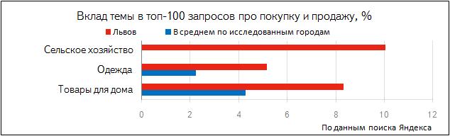Яндекс зясував, що купують і продають українці