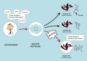 Magpie: як заробити в Твітері