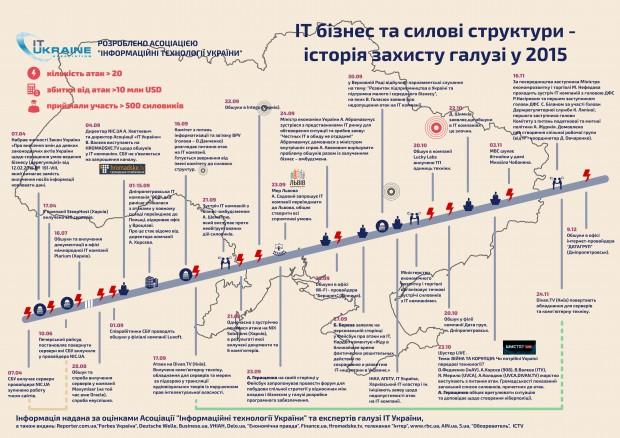 Збитки українських ІТ компаній від обшуків силовиків в 2015 році склали $10 20 млн