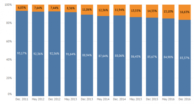 Українські розробники зізнались, скільки заробляють