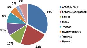 Обсяг банерної реклами в уанеті за січень квітень склав 28 млн грн