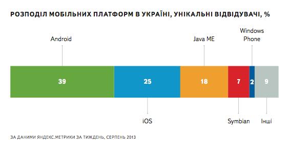 Кожен 5 й українець переглядає сайти з мобільних пристроїв (дослідження Яндекс)