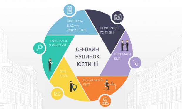 Мінюст запустив сервіс для онлайн реєстрації ЗМІ, громадських організацій та ФОПів