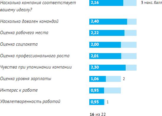 Рейтинг найкращих ІТ компаній України 2010