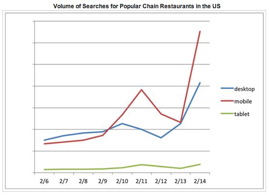 62% пошукових запитів ресторанів на День Валентина були мобільними