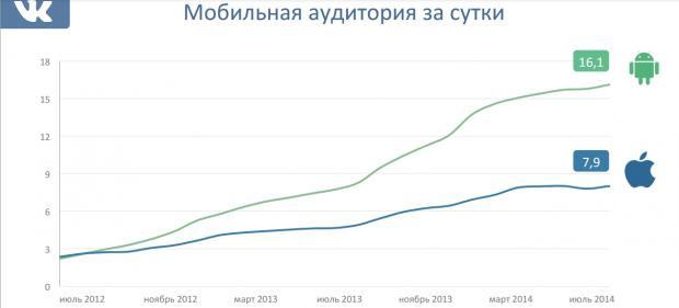 ВКонтакті запускає мобільну рекламу