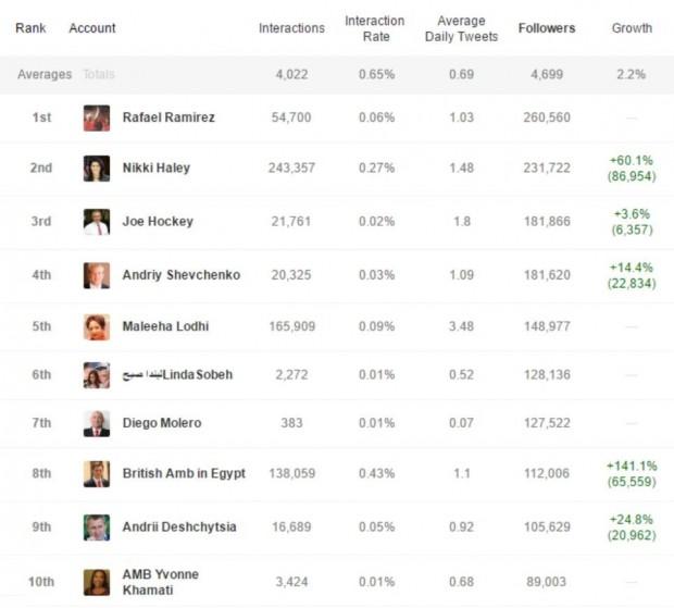 Український посол в Канаді став 4 м за популярністю в Твітері дипломатом