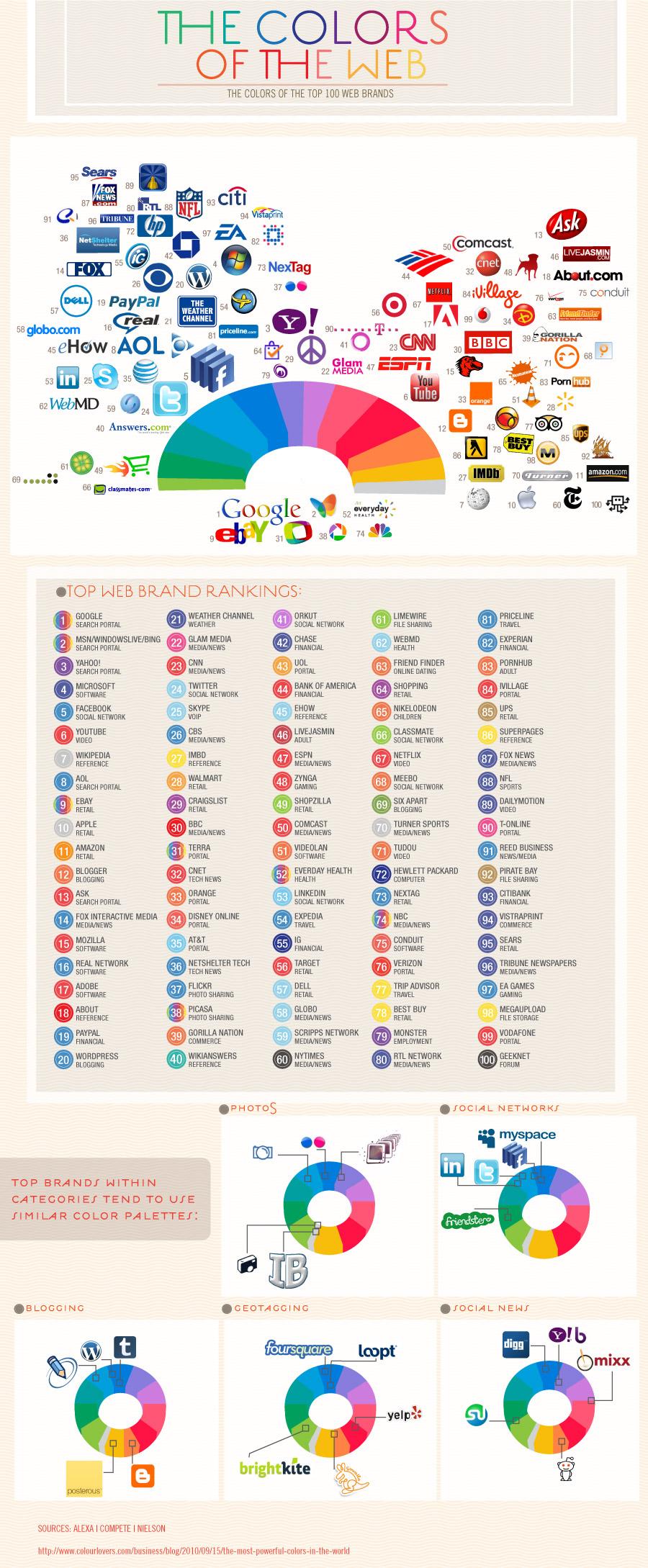 Які кольори в інтернеті найпопулярніші (інфографіка)