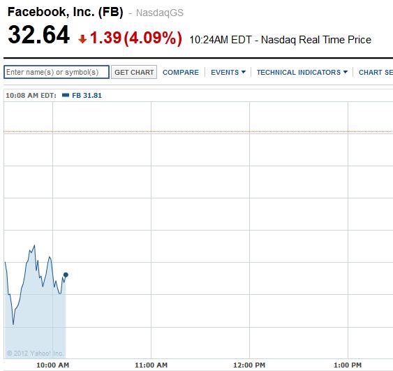 Сьогодні торги акціями Facebook знову почались з різкого падіння