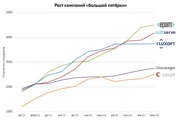 32 тисячі програмістів працює в 25 найбільших ІТ компаніях України