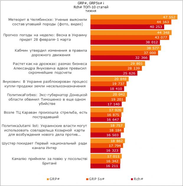 Топ 10 найпопулярніших статей в українському інтернеті