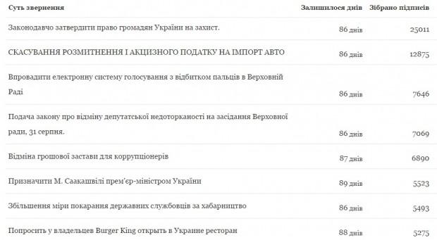 Вперше електронна петиція до Президента України набрали необхідні 25 тисяч підписів