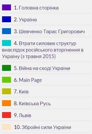 Порошенко закликав українців активно наповнювати Вікіпедію