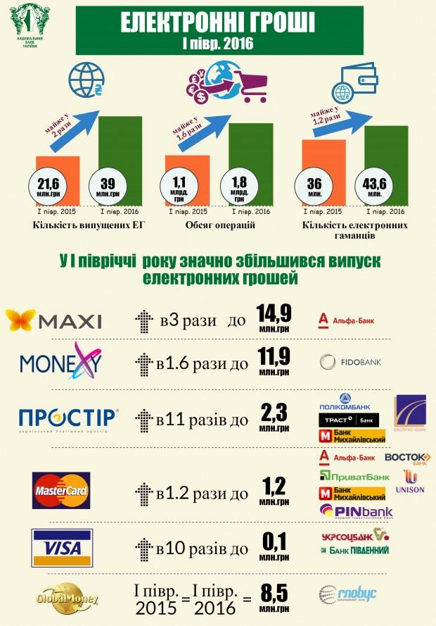 В Україні заборонили використання Webmoney, Яндекс.Гроші, QIWI Wallet та Wallet one
