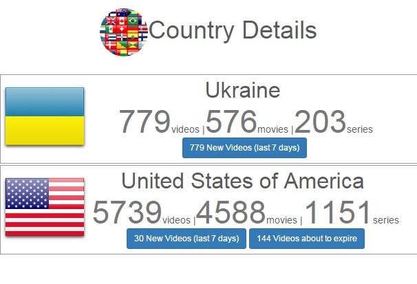 В українському Netflix доступно поки що в 7 разів менше фільмів, ніж в США
