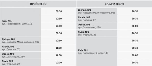 «Нова пошта» запускає міжміську доставку день в день у найбільших містах України