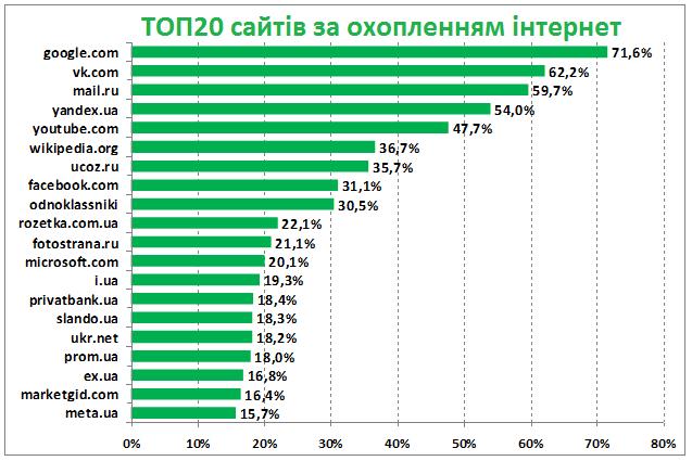 Facebook обійшов Одноклассники в Україні (дані Gemius)