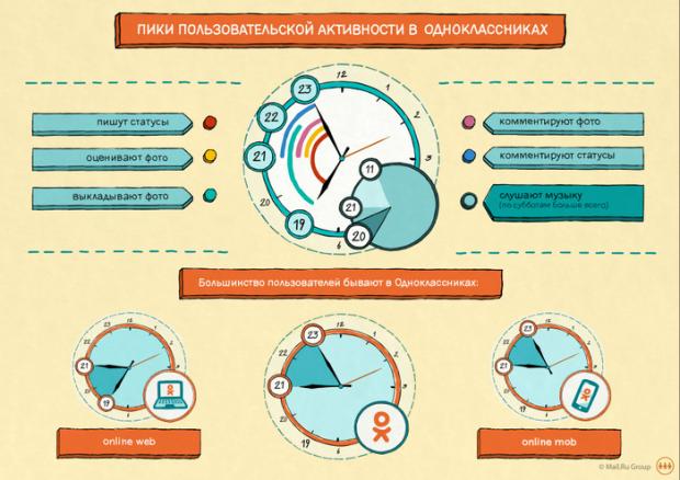 Користувачі Одноклассники.ру найактивніші  по вечорах – з 21.00 до 23.00