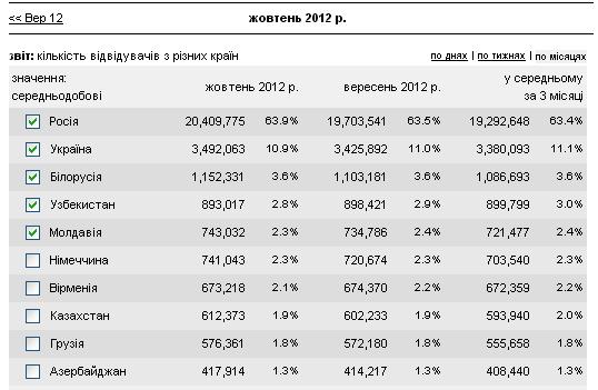 Щодня на Одноклассники заходить близько 3,5 млн українців