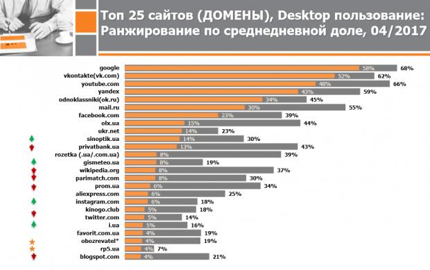 4 з 6 найпопулярніших в Україні сайтів – російські (свіжі дані)