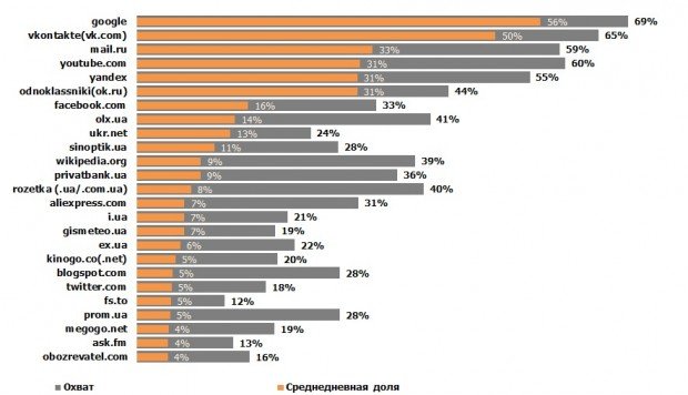 Facebook випав з ТОП 10 найвідвідуваніших сайтів в Україні