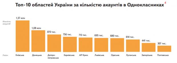 Українці в соціальних мережах: нове дослідження від Яндекса