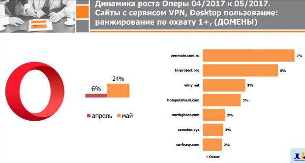 Facebook наздогнав ВКонтакте за денною аудиторією в Україні, а з Мейл.ру перейшли переважно в Gmail (Дослідження)