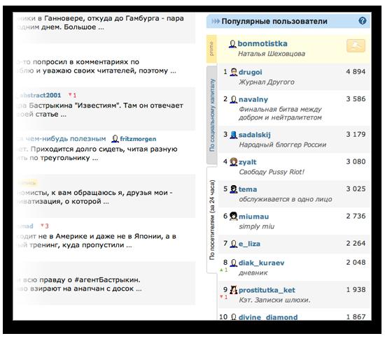 Livejournal дозволяє керувати топом записів на головній сторінці