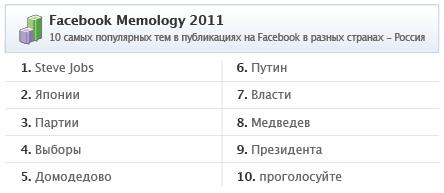 Найпопулярніші теми на Facebook за 2011 рік