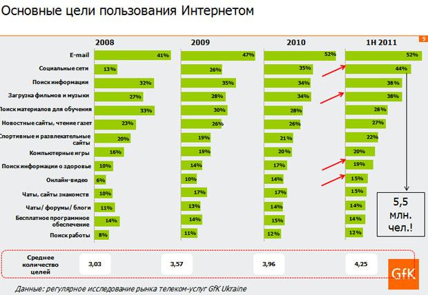 Українські пенсіонери почали активно користуватись інтернетом. Ріст +371% за 3 роки.