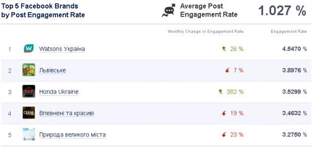 Найпопулярніші Facebook сторінки України за січень 2013 (дані SocialBakers)