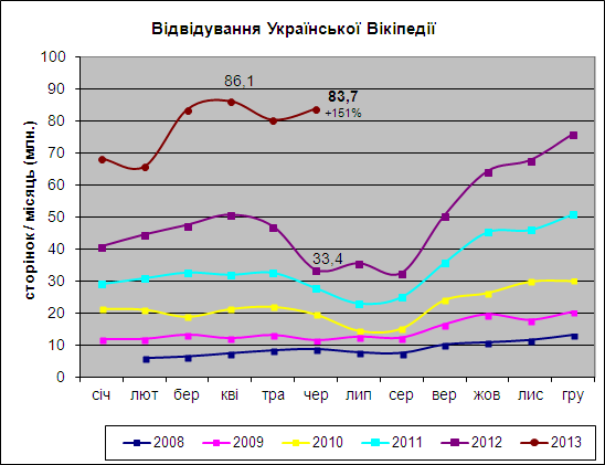 Українська Вікіпедія стала 17 ю за популярністю в світі