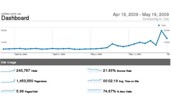 Пліткар – найвідвідуваніший український блог