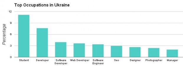 Кількість користувачів Google+ в Україні перевищила 400 тисяч