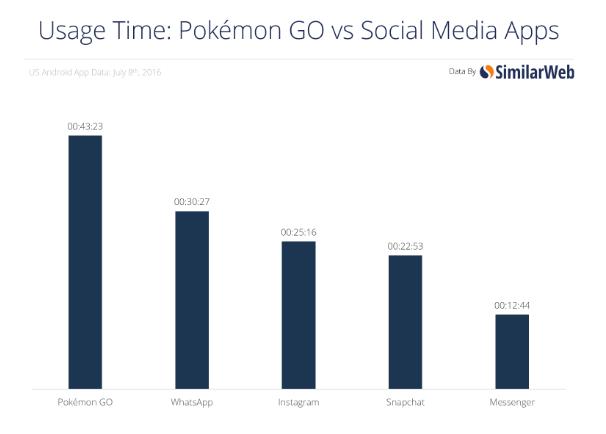 Користувачі витрачають більше часу на Pokémon Go, аніж на WhatsApp та Instagram