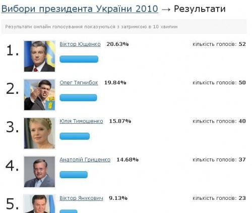В інтернеті почалися вибори Президента України