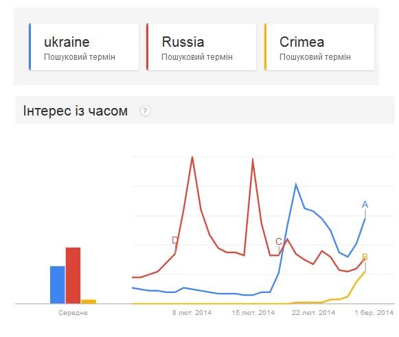 Україною в світі почали цікавитись більше, ніж Росією