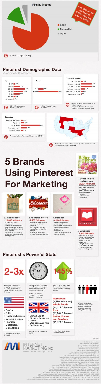 Усе, що потрібно знати про Pinterest (інфографіка)