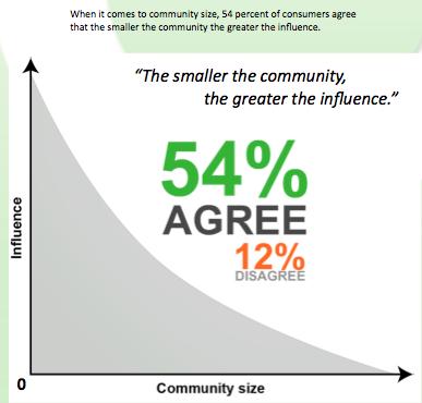 Блоги більше впливають на поведінку споживачів ніж Facebook