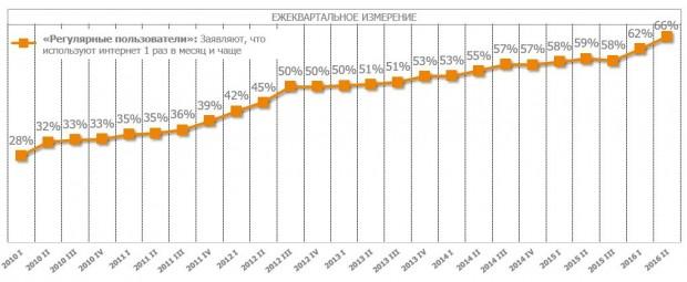 В Україні зменшується цифровий розрив: інтернетом вже користується кожен 4 й у віці старшому за 65 років