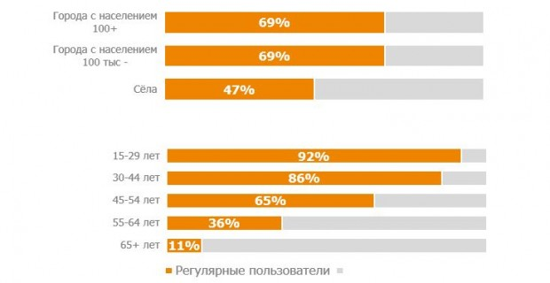 Проникнення інтернету в Україні вперше перевищило 60%