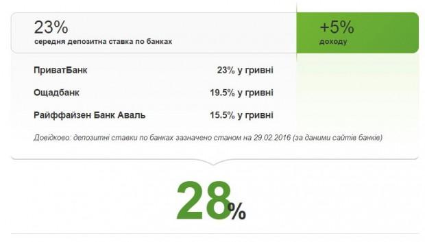 Приватбанк запустив сервіс, де українці можуть давати кредити один одному