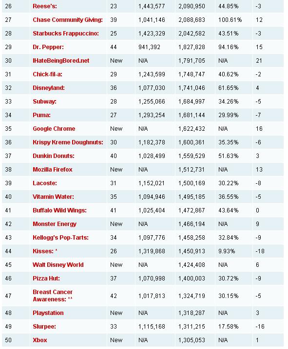 Рейтинг топ 50 найкращих брендів на Facebook