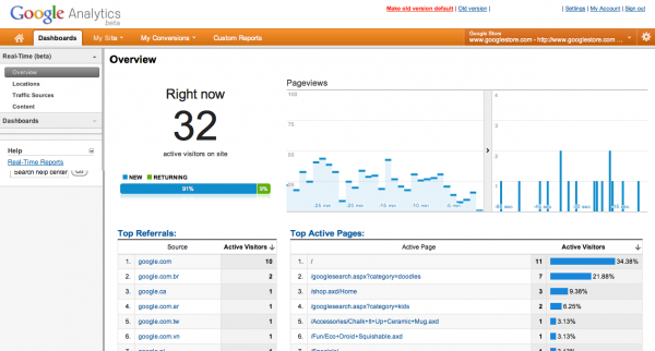 Google Analytics запустив real time статистику сайтів