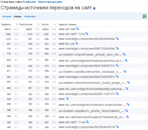 Tochka.net хоче наздогнати i.ua та meta.ua завдяки купованому трафіку