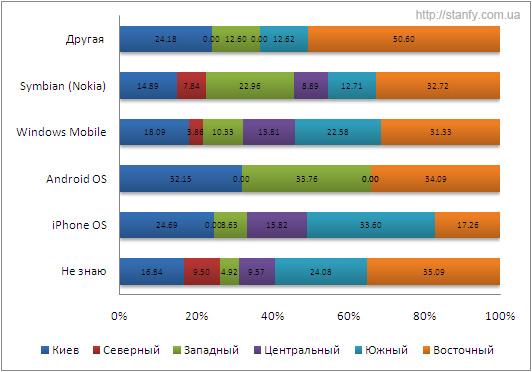 iVox і Stanfy порахували власників iPhone i Android в Україні