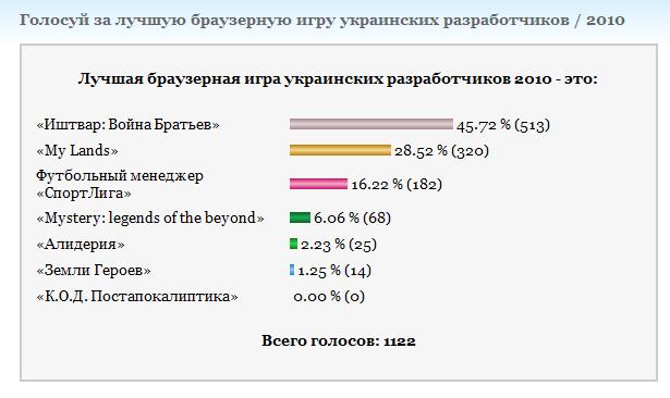 У вересні визначать найкращу українську браузерну гру